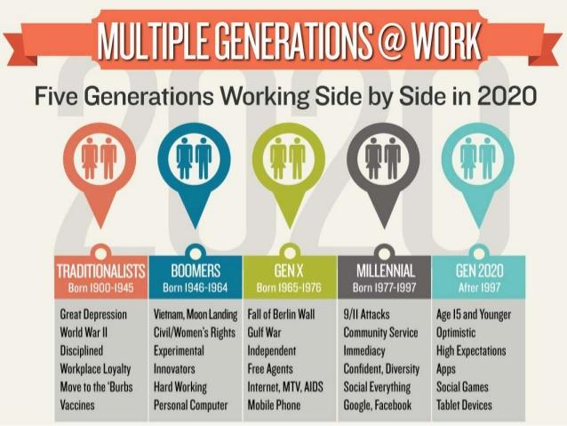 managing generations